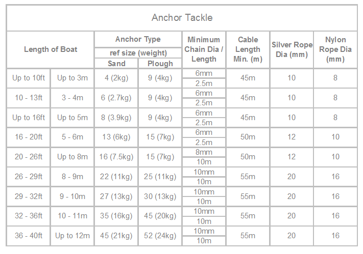 anchor tackle table