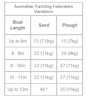 australian yachting federation anchor variations
